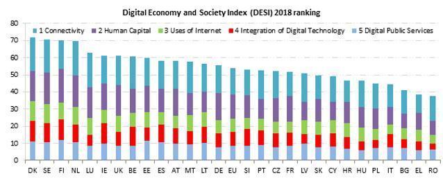 Digital Economy and Society Index (DESI) 2018 published